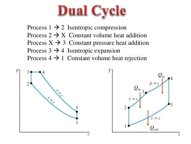 engine cycle diagram