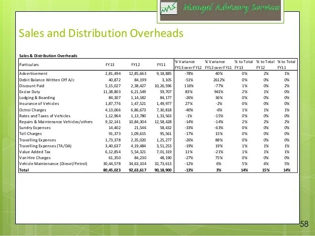 daily sales report format for real estate - Josemulinohouse - sample sales report