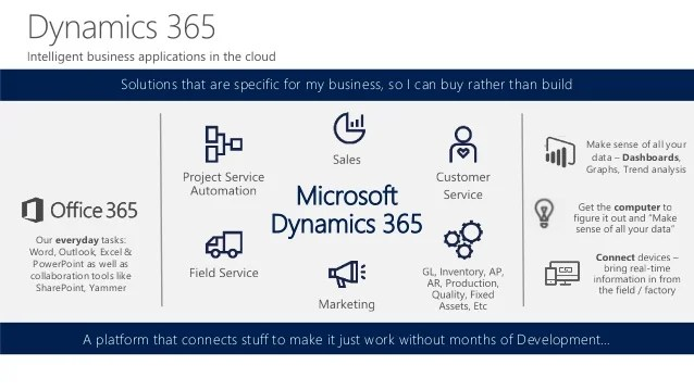 Sales Invoice Templates 27 Examples In Word And Excel Dynamics Day 2016 Microsoft Dynamics 365 First Look