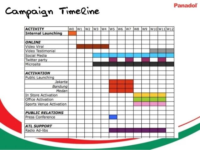 contoh timeline event - Sendilcharlasmotivacionales