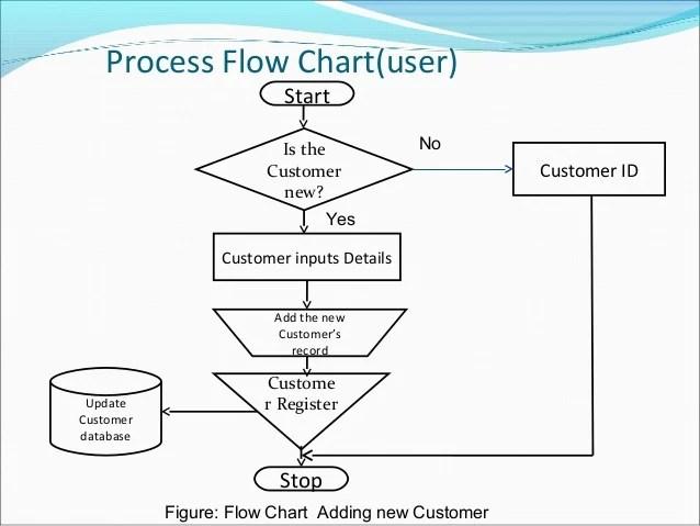 process flow diagram for e commerce website