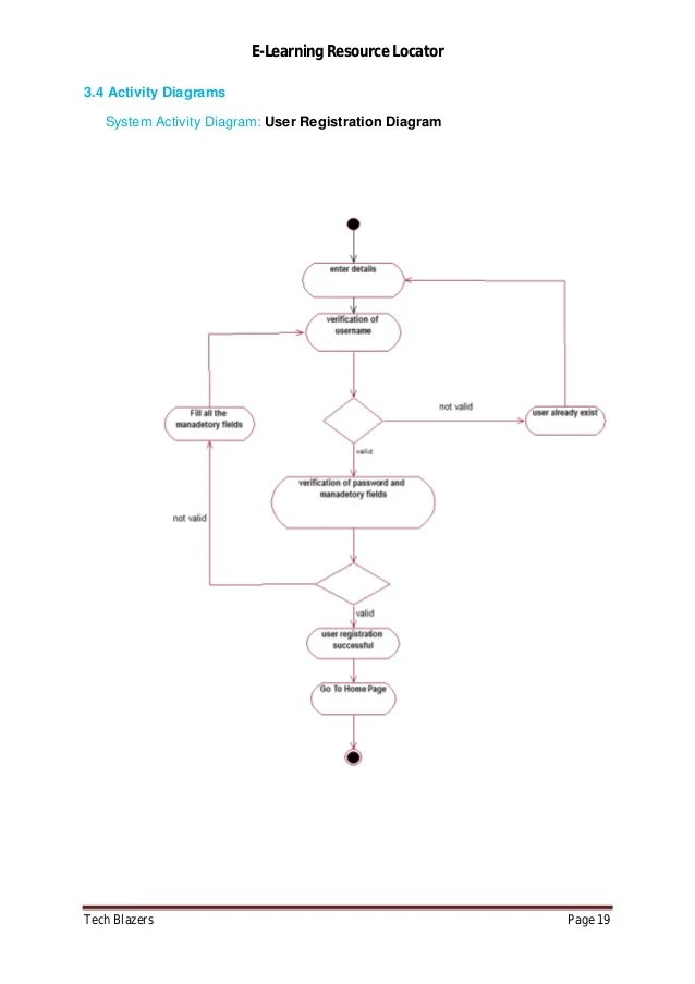 state diagram for user login