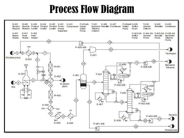 ethylene production process flow diagram