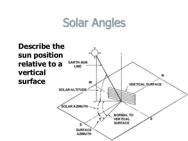 sun geometry diagram
