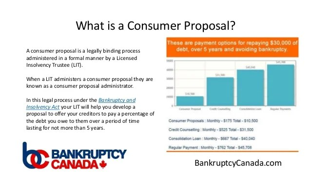 Consumer Proposal - The #1 Alternative to Filing Bankruptcy