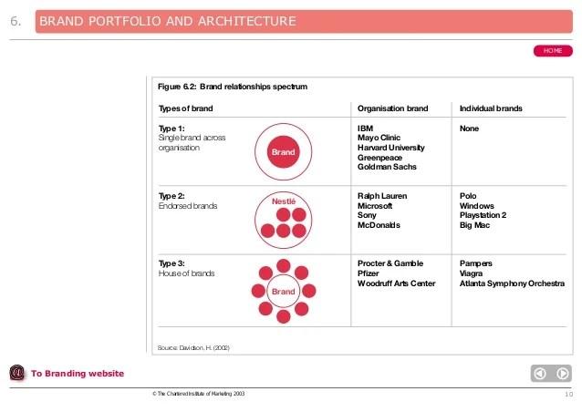 Stimuli Definition Examples Study 6 Brand Portfolio And Architecture