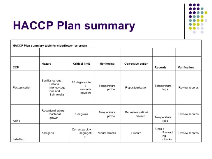 """Proposed Calendar Download Holocene Calendar Wikipedia Search Results For """"haccp Flow Chart Example"""" – Calendar 2015"""