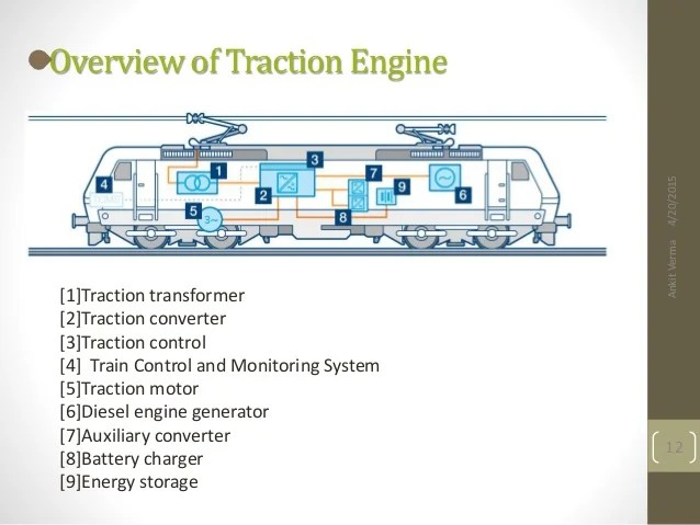 Electric Traction Ankit