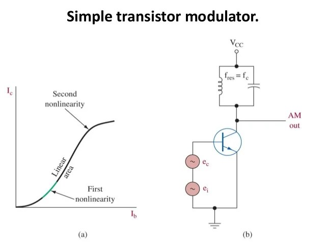 block diagram of high level modulation