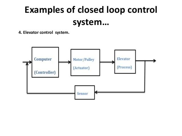 Block Diagram For Closed Loop Control System Schematic Diagram