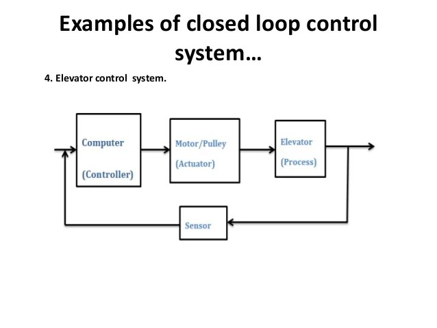 block diagram of open and closed loop control system