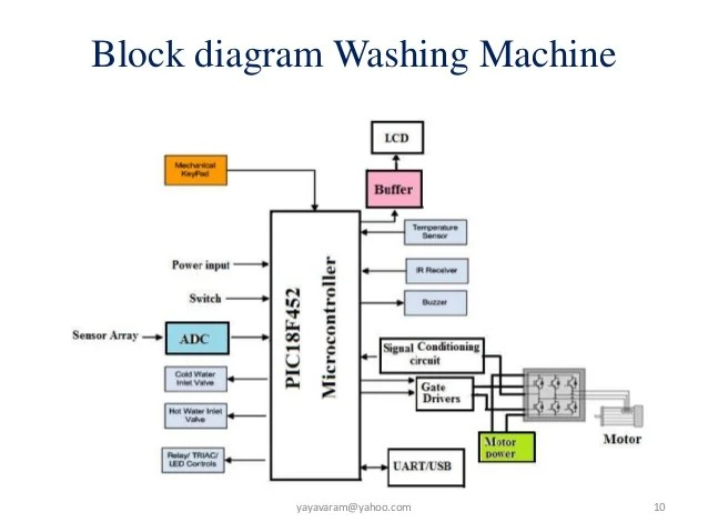 block diagram washing machine embedded system