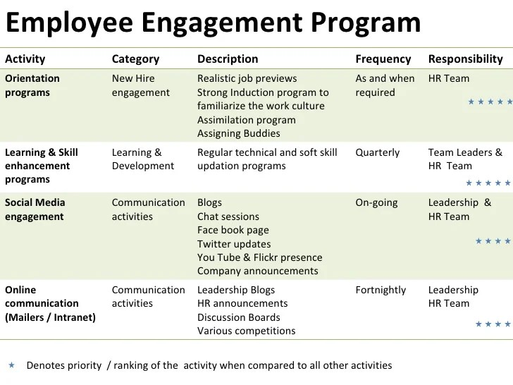 Organizational Communication In The News Case Studies Of Employee Engagement Case Study