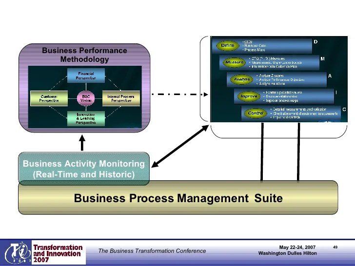 Business Analysis Wikipedia Enabling The Service Oriented Enterprise