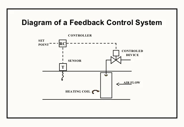 temperature controller basic block diagram