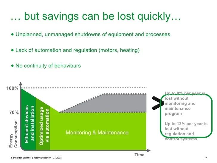 Energy Efficiency Solutions Slide Share