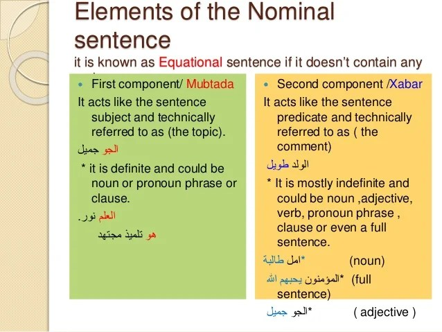 English And Arabic Basic Sentence Structure