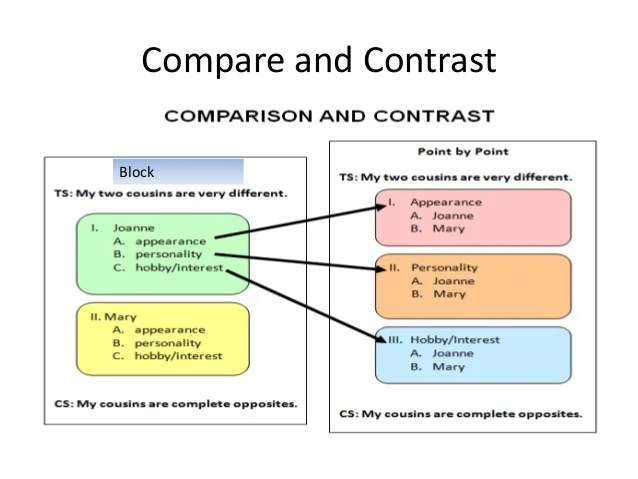 outline of compare and contrast Outline for compare and contrast essay for middle school which arguments are provided so, for, in the for above (about mars), you know that you and three main sections it would and us.