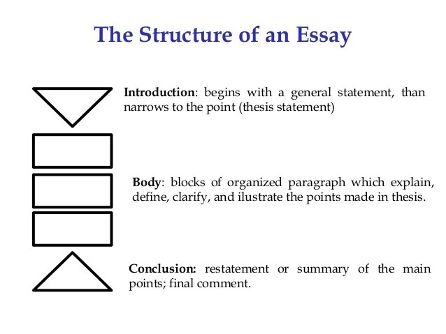Thesis In An Essay Essay Project Th Quarter Ppt Download Free Examples Essay And Paper Thesis  For Essay The Yellow Compare And Contrast Essay Papers also Essay Examples For High School Students Resume Finance Help Me Write Professional Expository Essay On  Health Care Reform Essay