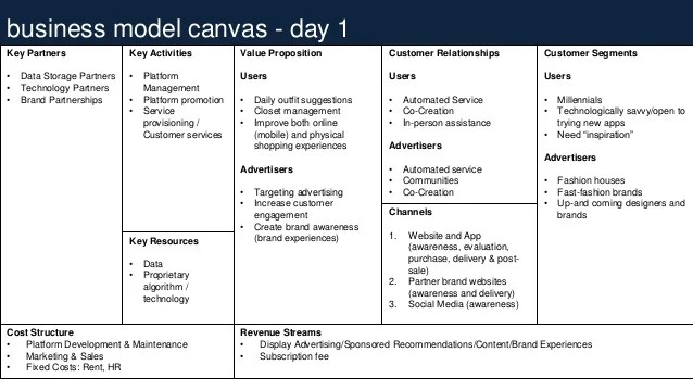 Business Model Canvas Day