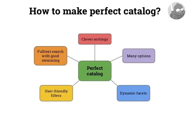 how to make a catalog - Selol-ink