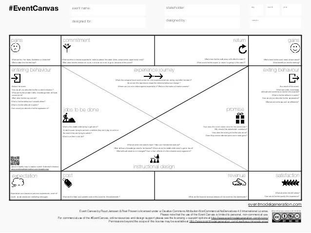 resume model komunikasi