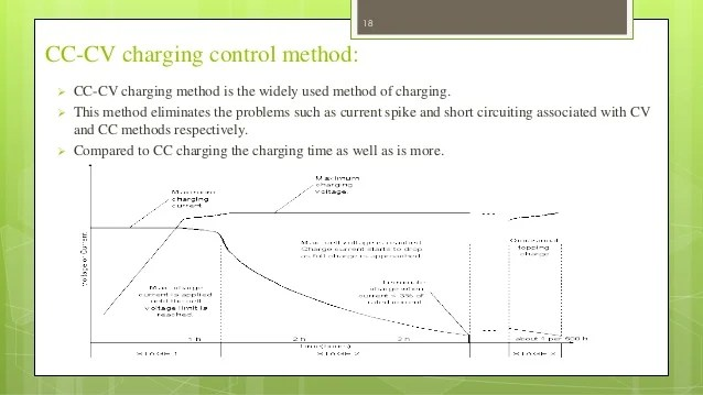 cc cv charging method