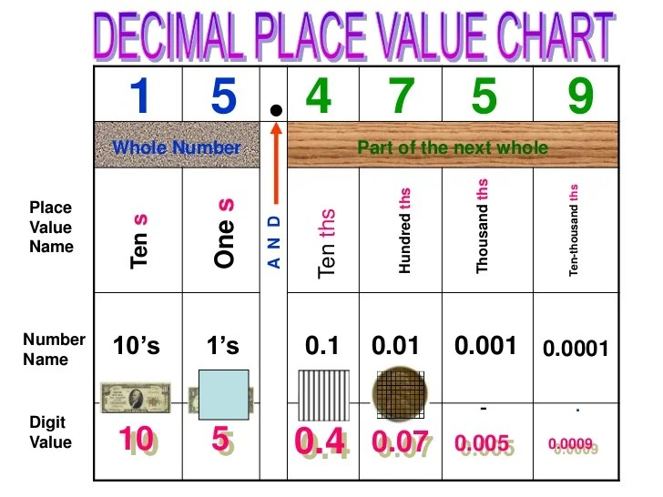 expanded form chart - Deanroutechoice - decimal place value chart