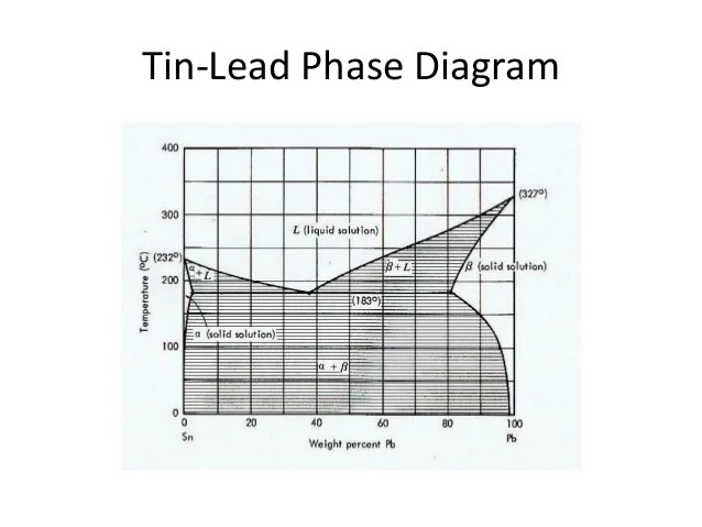 Gold Silver Copper Phase Diagram