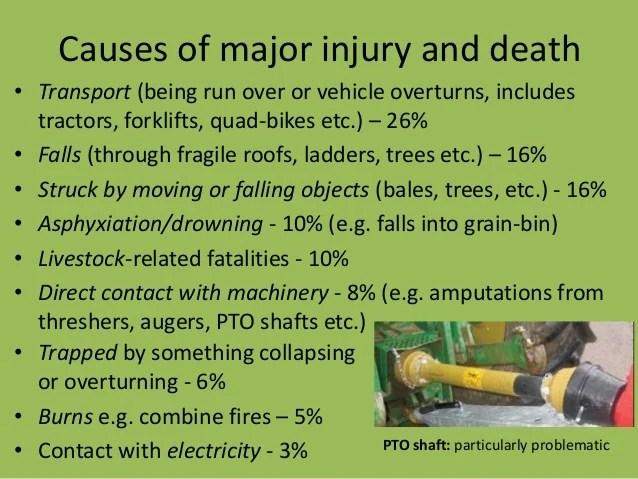 Farm Related Injuries