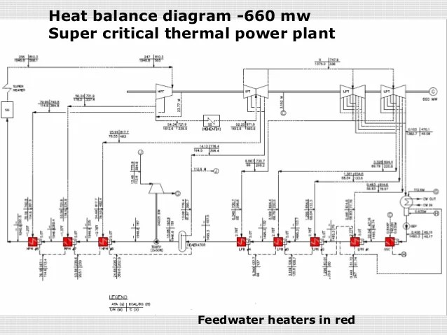 thermal power plant operation diagram