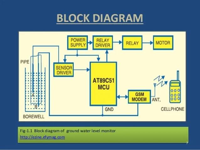 fig1 gsm mobile phone block diagram