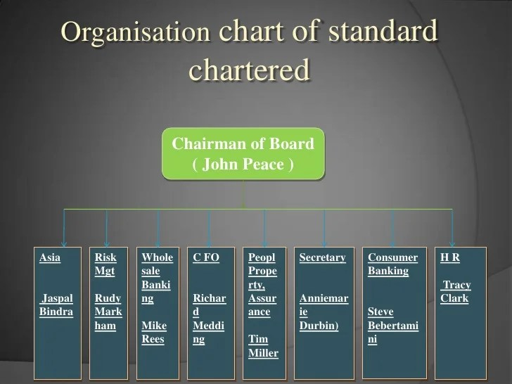 Wholesale Company Organizational Chart Standard Chartered Bank