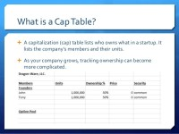 Prepare Your Startup For Funding: Equity and Cap Tables