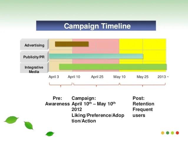advertising timeline template - Josemulinohouse - sample project timeline