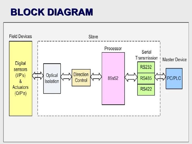 scada block diagram with explanation ppt