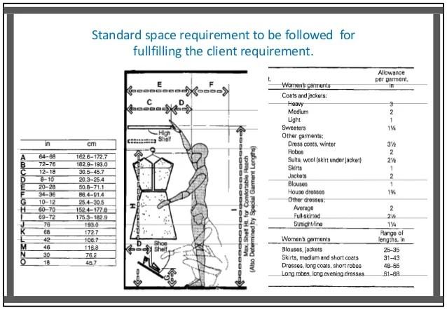 Standard Door Dimensions Bhavika Goyal B Sc Interior