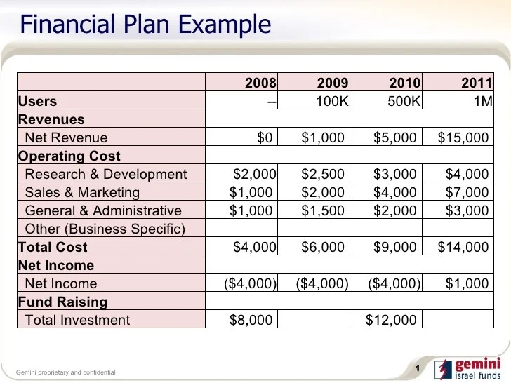 Financial Planning Sample Business Plan | Sample Customer Service ...