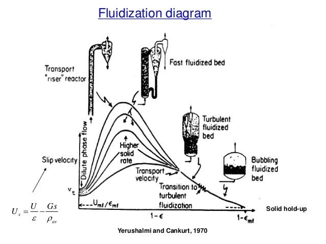 reaction particle diagram