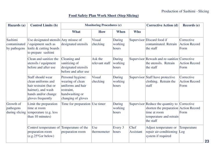 An Analysis Of Receiving Food Coursework Academic Service
