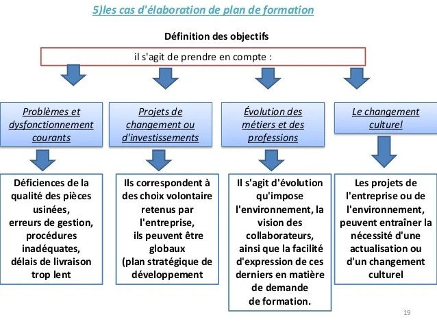 elaboration du plan de formation cv