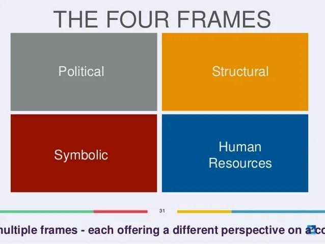 four frames of leadership - Pinarkubkireklamowe