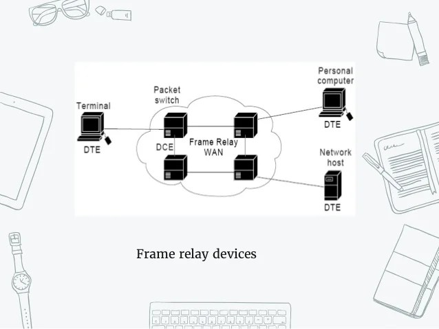 frame relay circuit switching