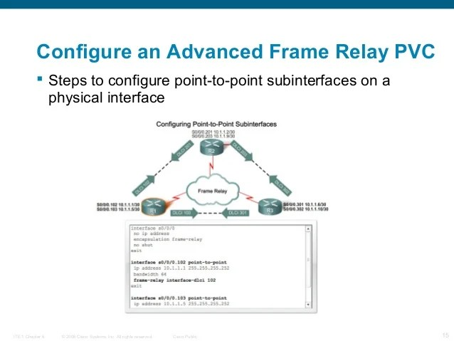 basic frame relay concepts