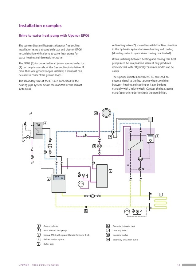Uponor Underfloor Heating Wiring Diagram - Somurich