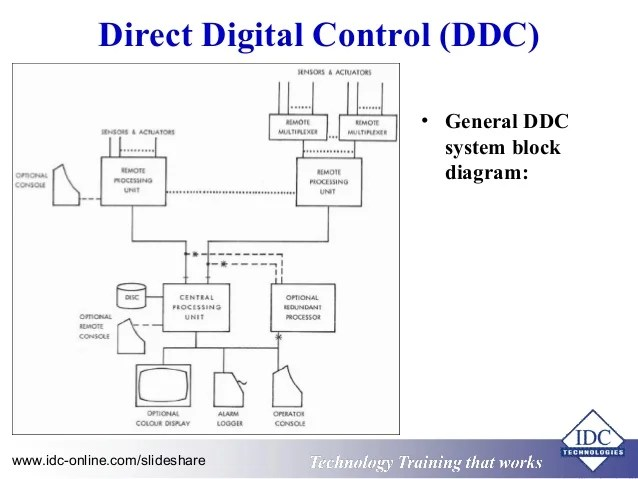 √ ddc panel wiring diagram bms ddc wiring diagram  wiring diagram building automation system #6