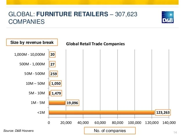 Furniture Industry Vietnam Summary Global Market Outlook