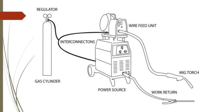 gas welding equipment diagram