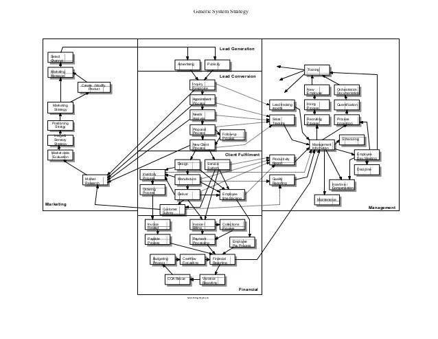 process flow chart lean