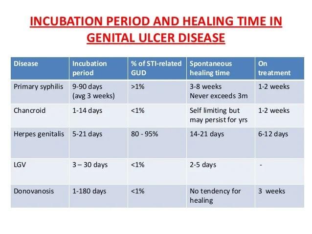 std incubation periods chart - Heartimpulsar
